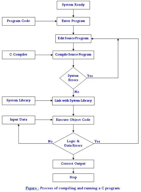 c language flowchart draw the flow chart of the process of compiling and