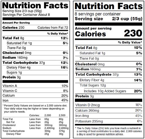 nutrition facts table template changes to the nutrition facts label