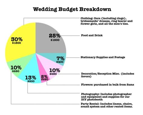 Wedding Budget For 500 Guests by Real Wedding Sheldon S Outdoor Southern Fete