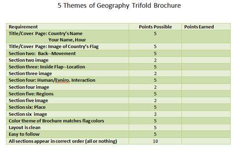 5 themes of geography brochure 5 themes of geography trifold mr kingsbury 7th grade