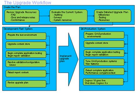 Software Quality Assurance Template