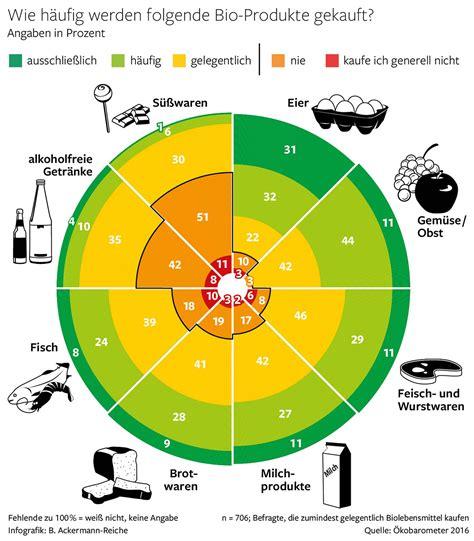 Produk Bio berliner boom bio als lebensgef 252 hl der hauptstadt