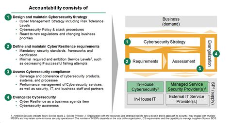 Software To Build House how outsourcing can mitigate cyberrisks in devops cisq