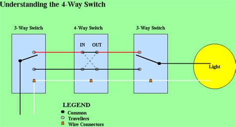 awesome how to wire up a 4 way switch contemporary
