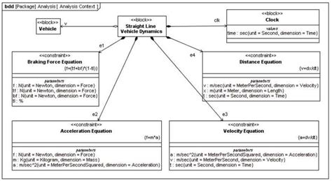 sysml diagramme de contexte structurels ou statiques uml sysml