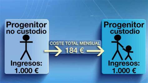 calculo de pension de alimentos bufete abogados valencia tria despachos abogados