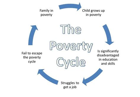 Cause And Effect Of Poverty Essay by Effects Of Poverty On Society As A Whole
