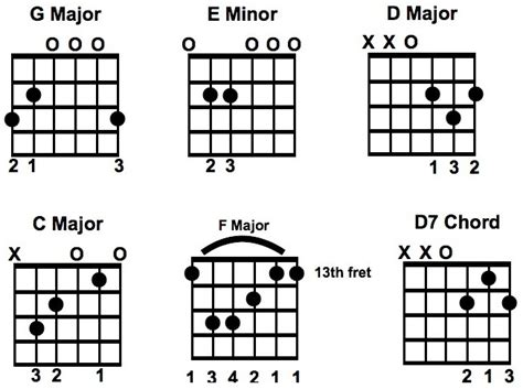 country music guitar chord progressions guitar guitar chords for country songs guitar chords and