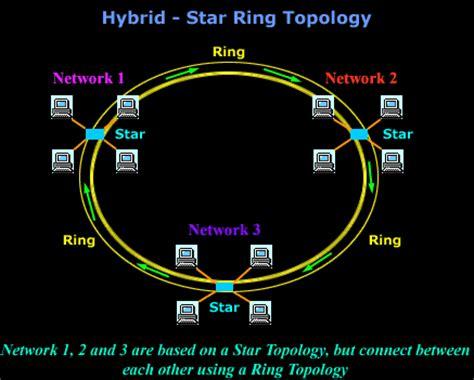 hybrid layout definition lan network topologies