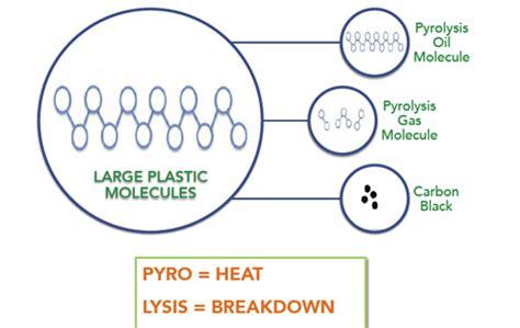 pyrolysiswaste tireplastic pyrolysis plant