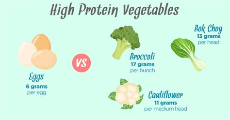 vegetables with high protein 10 high protein vegetables you need to start today
