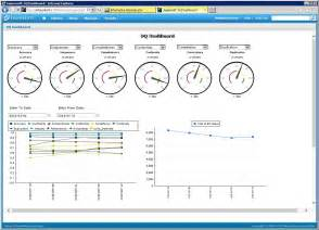 data quality dashboards and reporting for 9 6 1
