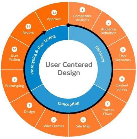 design thinking vs user centered design 79 best ux docs images on pinterest design thinking