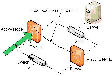 design fault definition internal firewall design