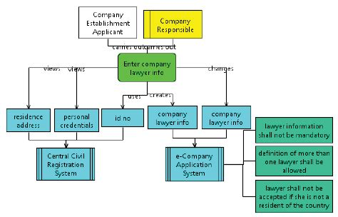 design application rce a view of an exle function allocation diagram