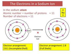 Sodium Number Of Protons C3 Atoms Elements And Compounds Ppt