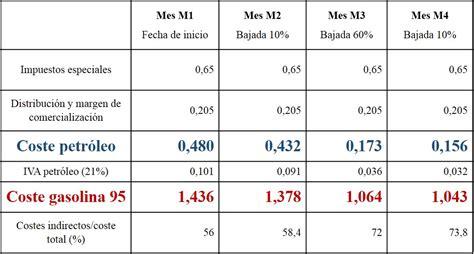impuesto a gasolina para mejorar competitividad del pas diputada precio gasolina cantabria cantabria with precio gasolina
