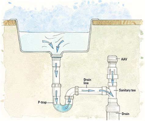 venting 101 air admittance valve pros and cons   gary n