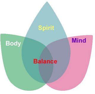 mind, body,spirit, balance – breast cancer authority