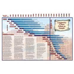 large longevity chart creation today