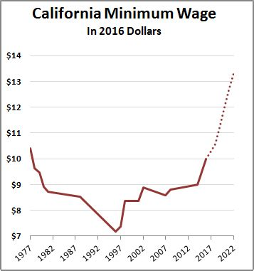california dives into the unknown with $15 minimum wage