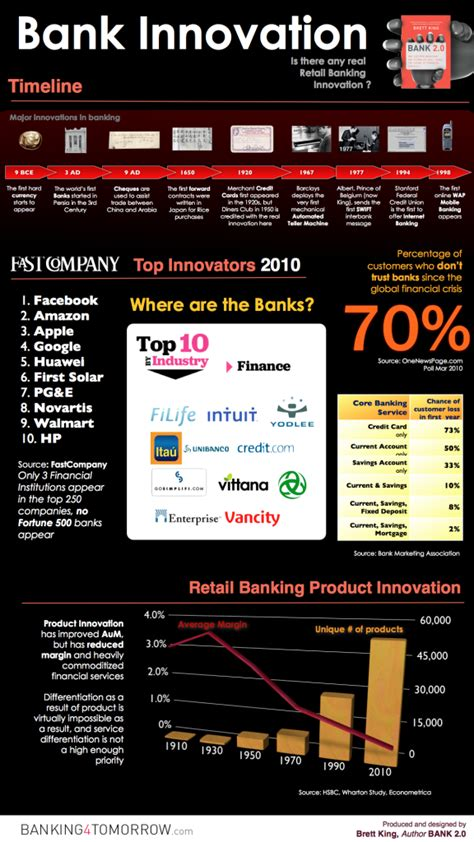 most innovative banks the top 10 most innovative banks infographic