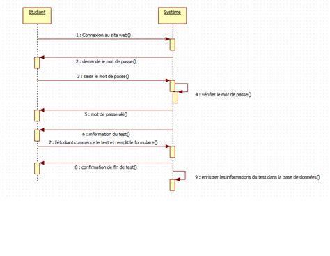 exercice uml diagramme de classe avec correction pdf contr 244 le n 176 1 module uml formation initiale lib