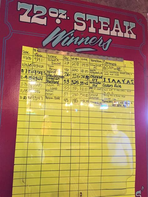amarillo tx steak challenge list of 72oz steak challenge winners for november yelp