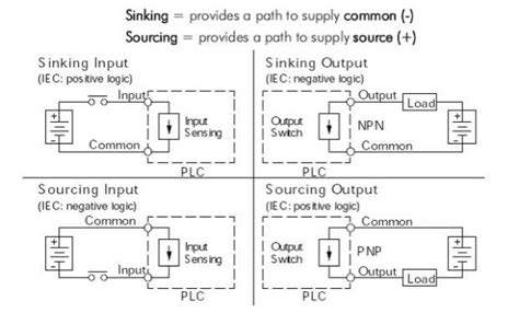 Sinking Sourcing Plc plc sinking and sourcing explained