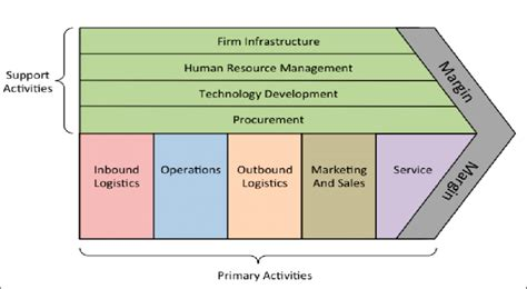 Porter Value Chain Template by Michael Porter S Value Chain 6 Scientific