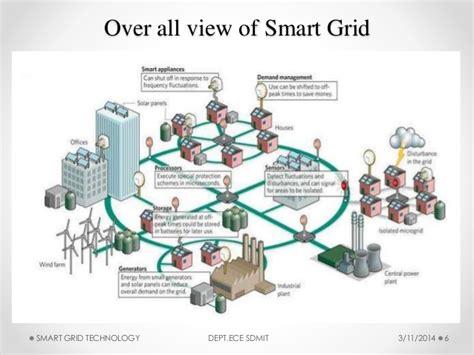 smarter technologies smart grid technology