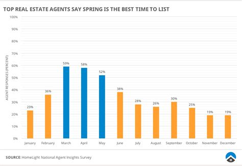 best time to list a house we found the best time to sell a house and it s not when