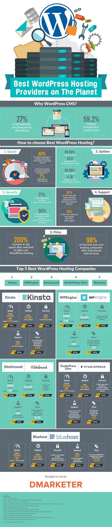 best hosting companies infographic best hosting companies