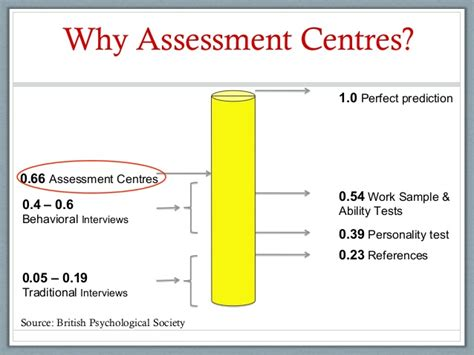 assessment center test assessment centers in recruitment selection