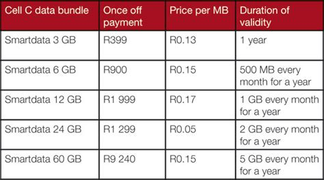 tesco mobile data bundle awcc data bundle wowkeyword