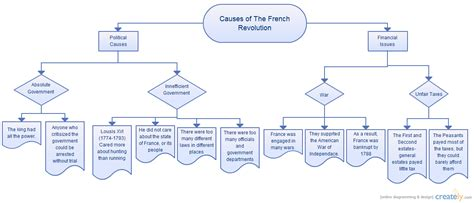 causes of the french revolution flowchart creately