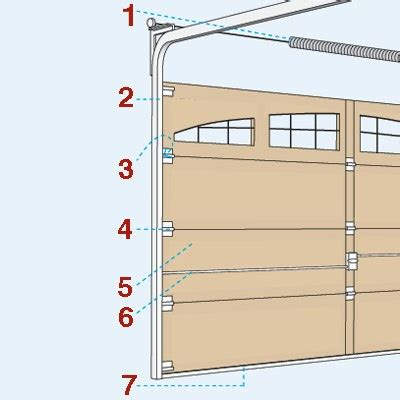 All About Garage Doors Actionplushi All About Garage Doors