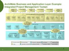 enterprise architecture with the zachman framework and the