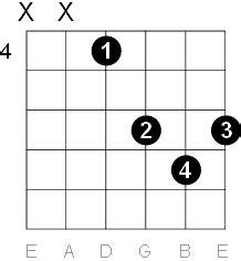 F Sharp - G Flat Major Guitar Chord Diagrams G Sharp Chord Guitar Finger Position