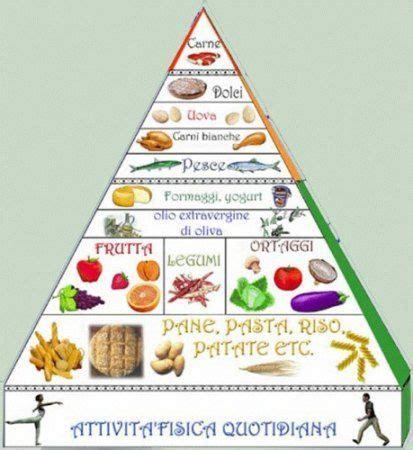 alimentazione per diabetici anziani piramide alimentare su alimenti wheat belly