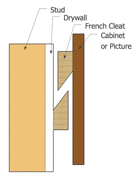 Design Your Own Home Screen by How To Hang A Large Picture French Cleat Hci