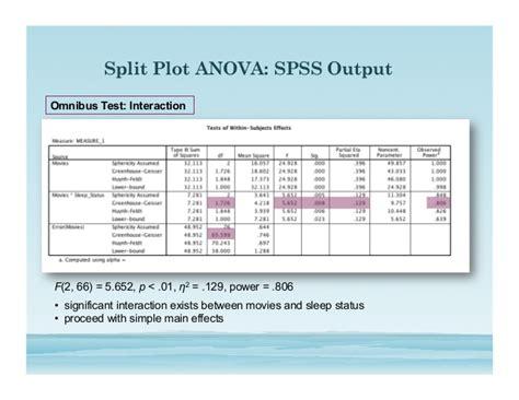 tutorial spss split plot split plot anova slide