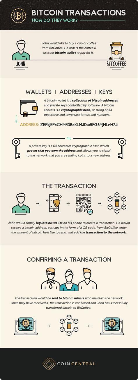 bitcoin transaction tutorial what is bitcoin cryptoindex gurucryptoindex guru