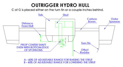 catamaran hull setup rigger hull setup