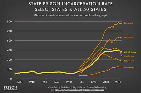Year Of The In Select Cities Today by Tracking State Prison Growth In 50 States Prison Policy