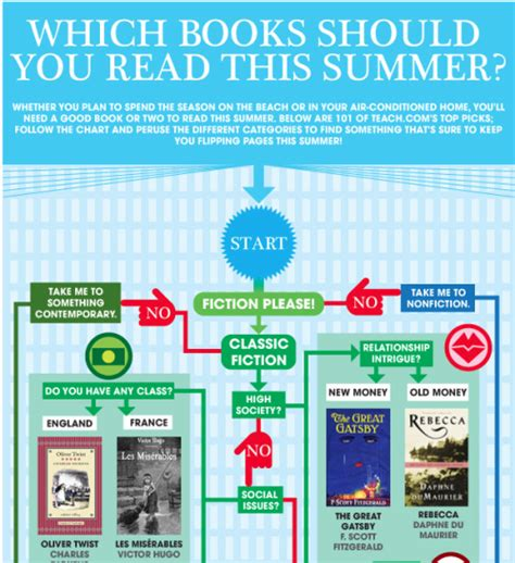 Books To Read Instead Of Getting An Mba by Ilovecharts 101 Books To Read This Summer