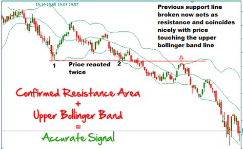 how to swing trade 4 best uses of bollinger bands for trading setups