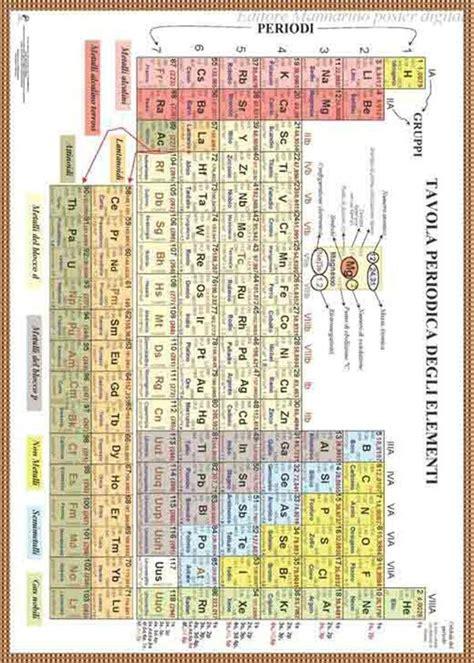 poster tavola periodica degli elementi tavola periodica degli elementi poster digitale franco