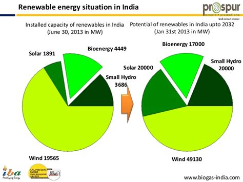 Mba In Renewable Energy Management In India by Mswmi 2015 Dr A R Shukla Former Adviser Ministry Of