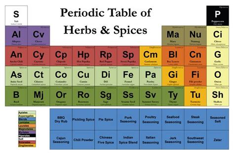 magnetic periodic table of herbs and spices all